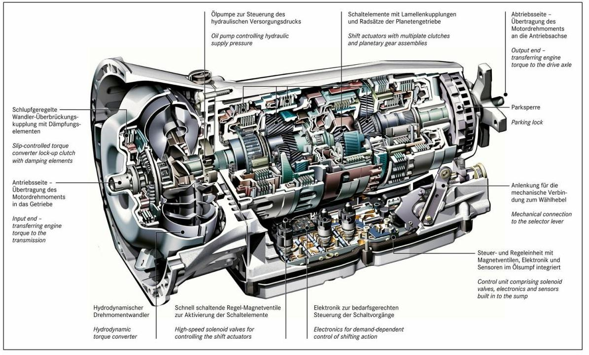 Why the future is the automatic transmission for Mercedes benz transmission parts